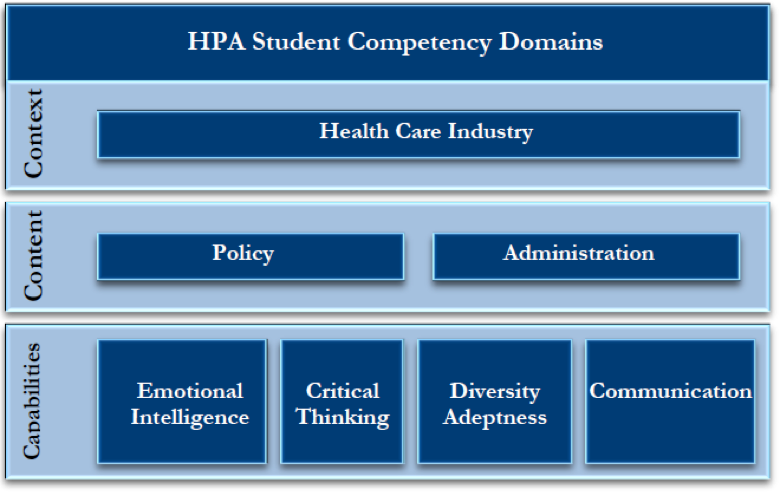 HPA Student Competency Domains